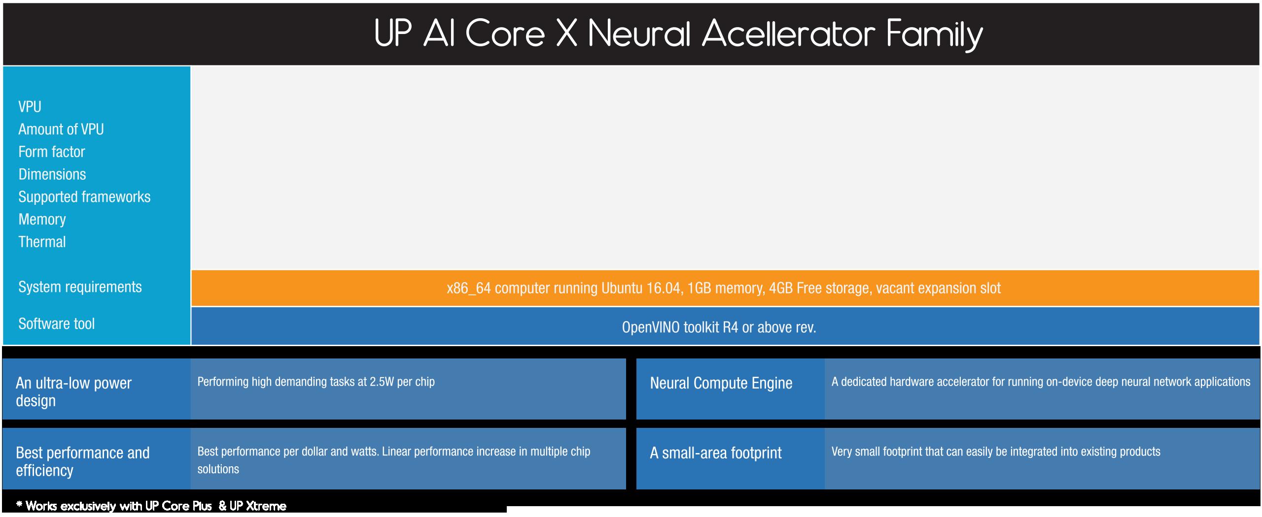 AI Core X – UP Bridge the Gap