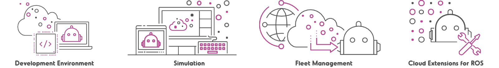 AWS RoboMaker service suite - Development Environment, Simulation, Fleet Management, Cloud Extensions for ROS