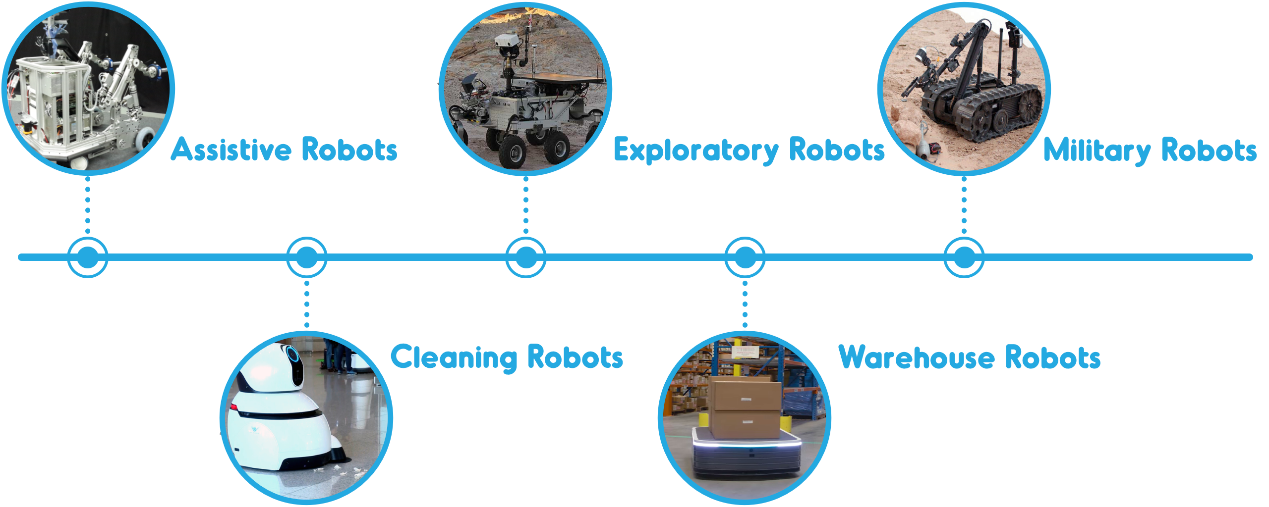 Target Markets - Assistive Robots, Cleaning Robots, Exploratory Robots, Military Robots, Warehouse Robots