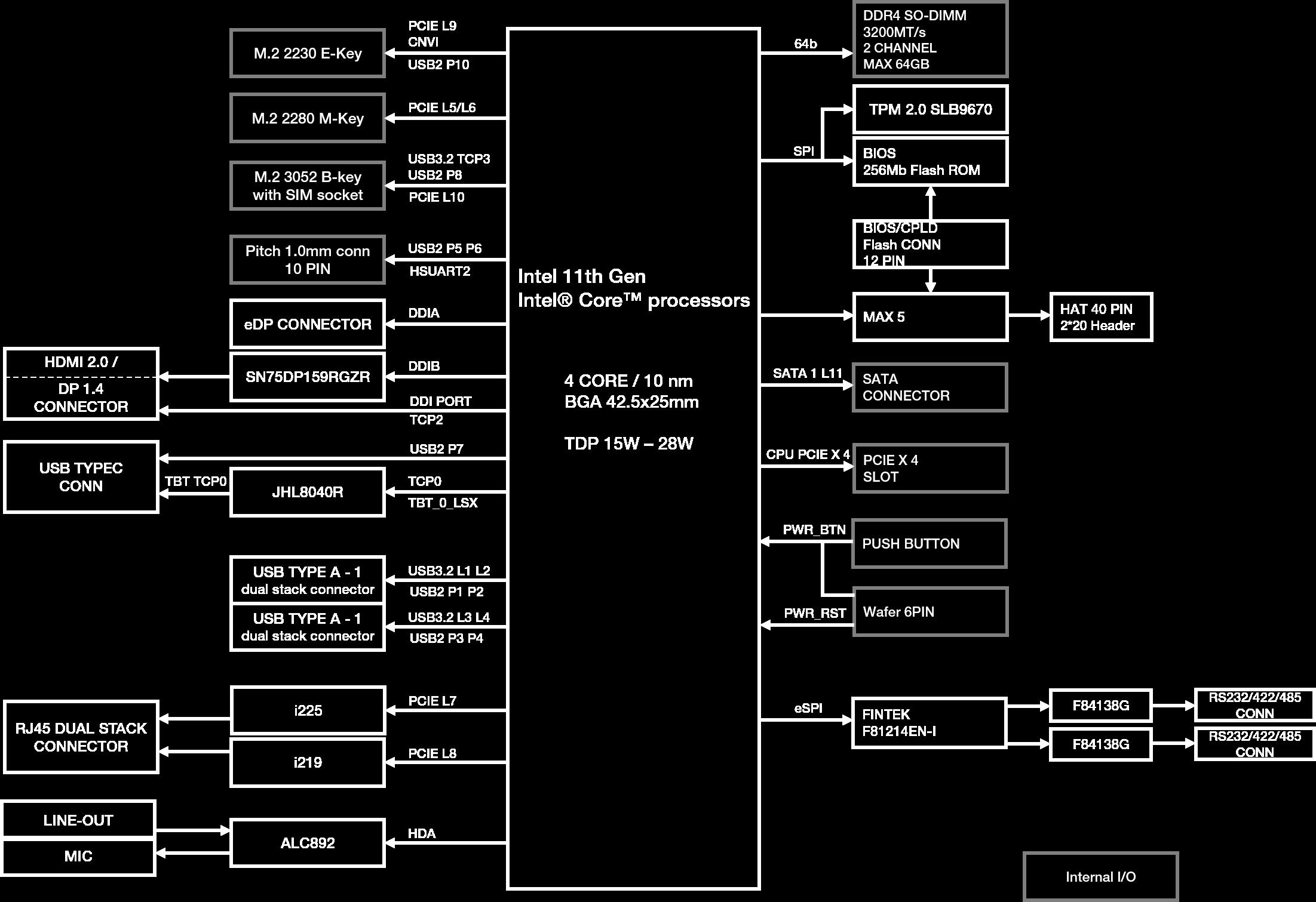 UP Xtreme i11 Block Diagram