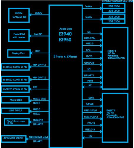 upcoreplus_blockdiagram
